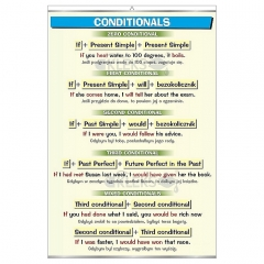 angielski_conditionals_kw